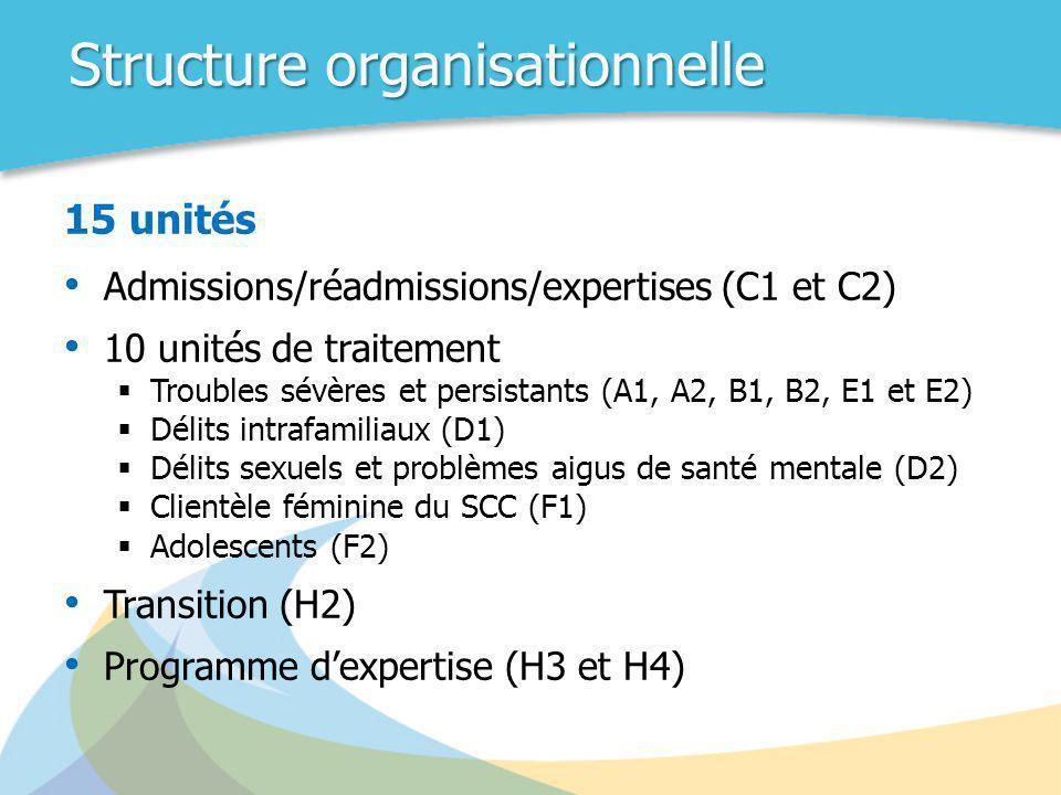 Structure organisationnelle 15 unités • Admissions/réadmissions/expertises (C1 et C2) • 10 unités de traitement  Troubles sévères et persistants (A1,