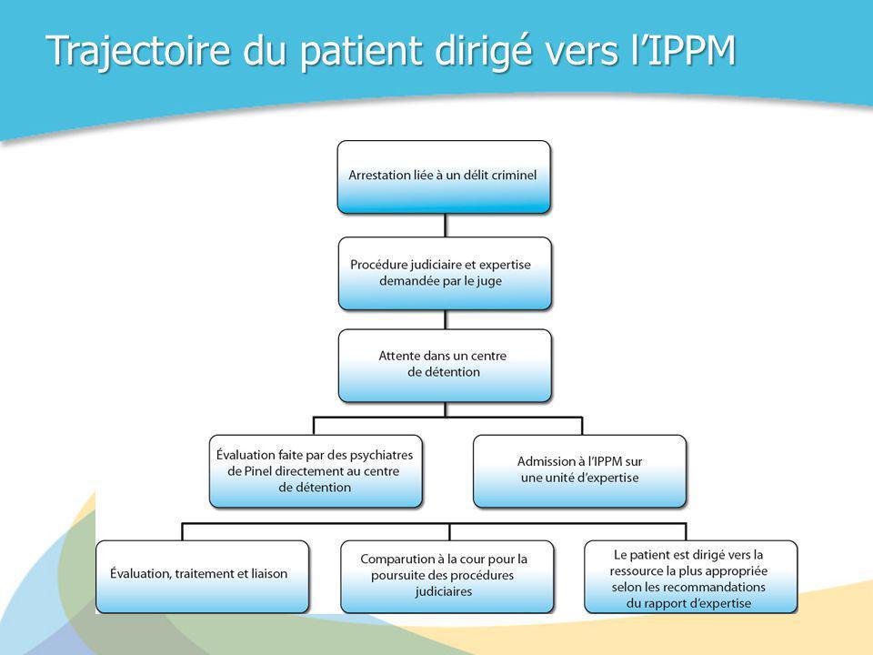 Trajectoire du patient dirigé vers l'IPPM
