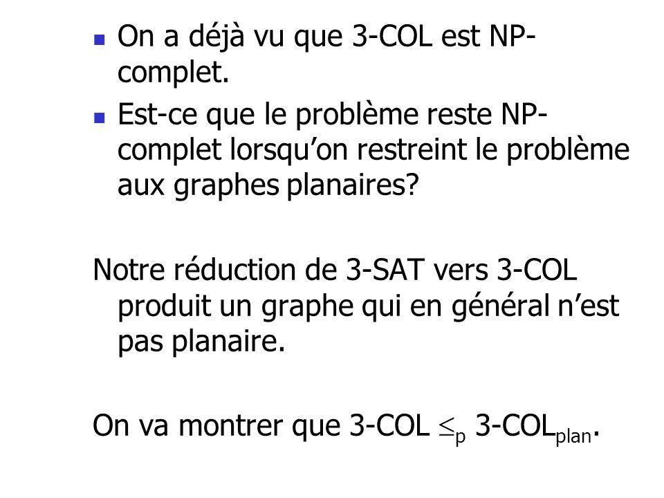  On a déjà vu que 3-COL est NP- complet.  Est-ce que le problème reste NP- complet lorsqu'on restreint le problème aux graphes planaires? Notre rédu