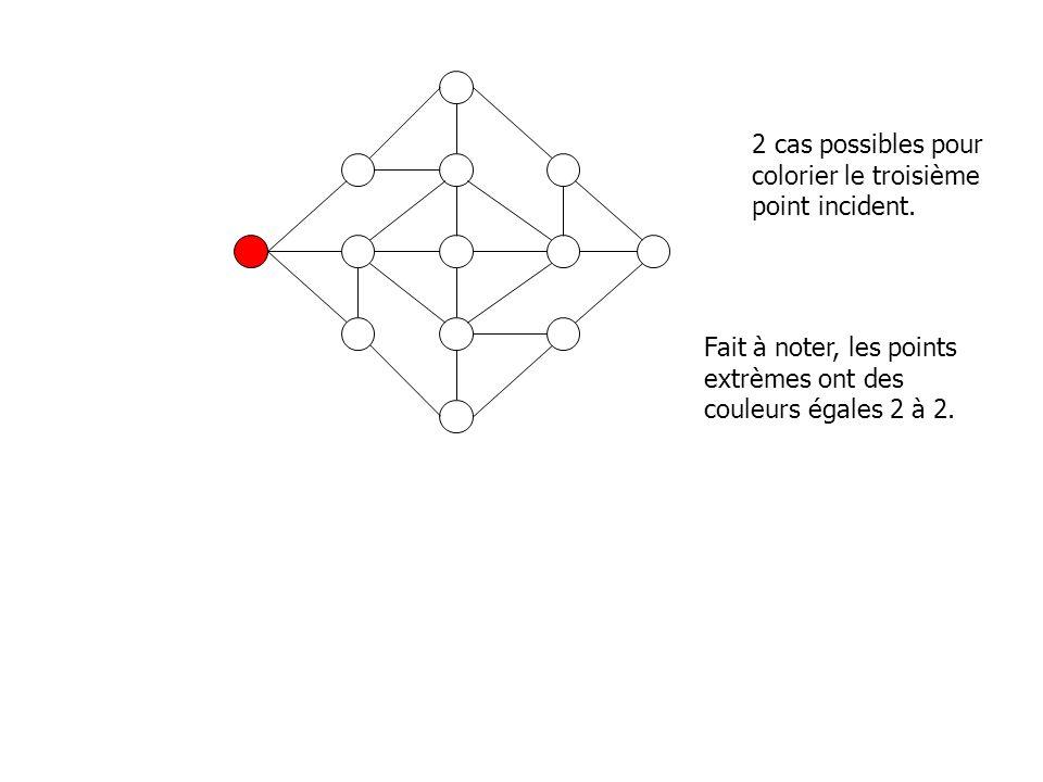 2 cas possibles pour colorier le troisième point incident. Fait à noter, les points extrèmes ont des couleurs égales 2 à 2.