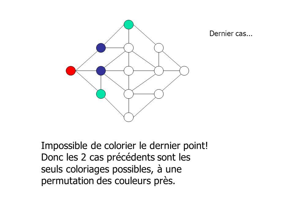Dernier cas... Impossible de colorier le dernier point! Donc les 2 cas précédents sont les seuls coloriages possibles, à une permutation des couleurs