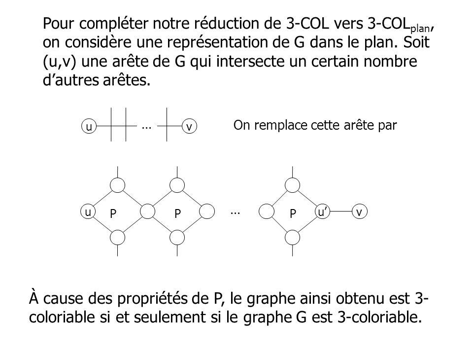 Pour compléter notre réduction de 3-COL vers 3-COL plan, on considère une représentation de G dans le plan. Soit (u,v) une arête de G qui intersecte u
