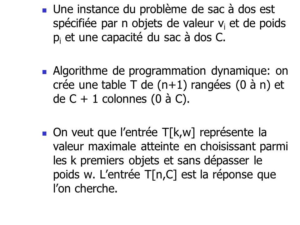  Une instance du problème de sac à dos est spécifiée par n objets de valeur v i et de poids p i et une capacité du sac à dos C.  Algorithme de progr