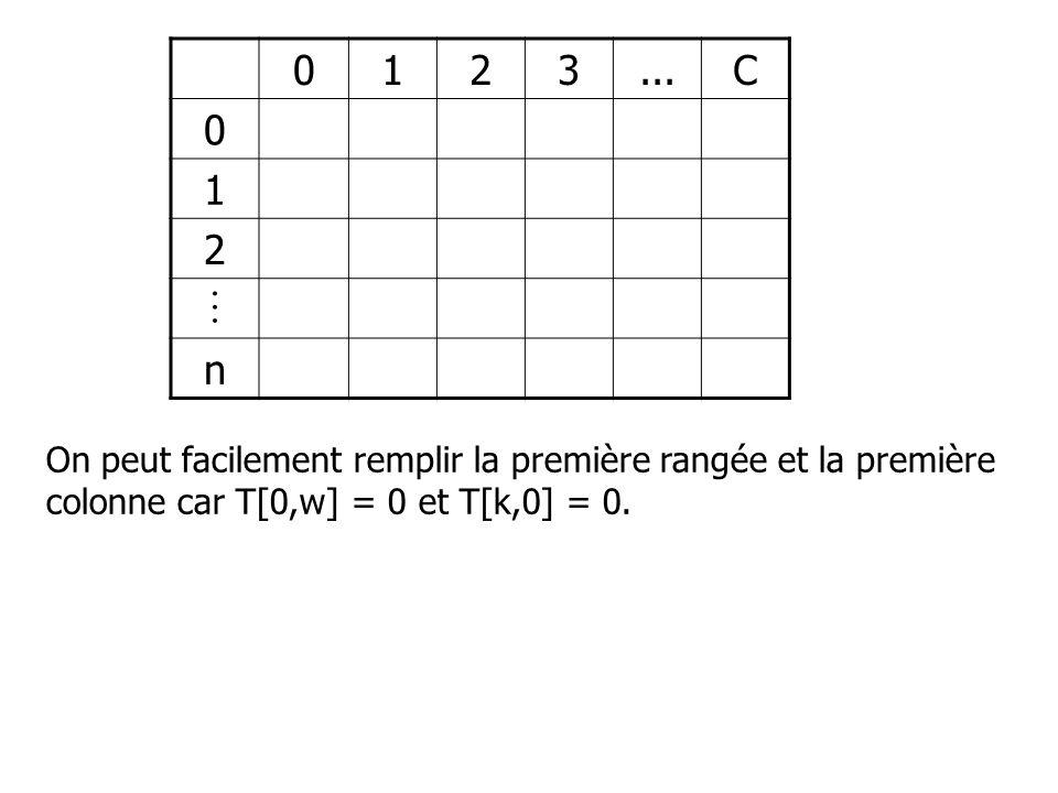 0123...C 0 1 2  n On peut facilement remplir la première rangée et la première colonne car T[0,w] = 0 et T[k,0] = 0.