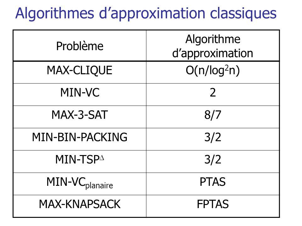 Algorithmes d'approximation classiques Problème Algorithme d'approximation MAX-CLIQUEO(n/log 2 n) MIN-VC2 MAX-3-SAT8/7 MIN-BIN-PACKING3/2 MIN-TSP  3/