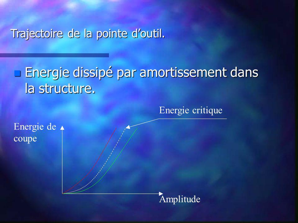 n Energie dissipé par amortissement dans la structure.