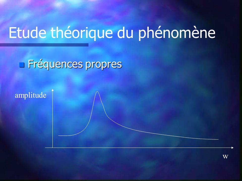 n Fréquences propres Etude théorique du phénomène w amplitude