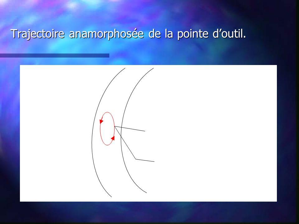Trajectoire anamorphosée de la pointe d'outil.