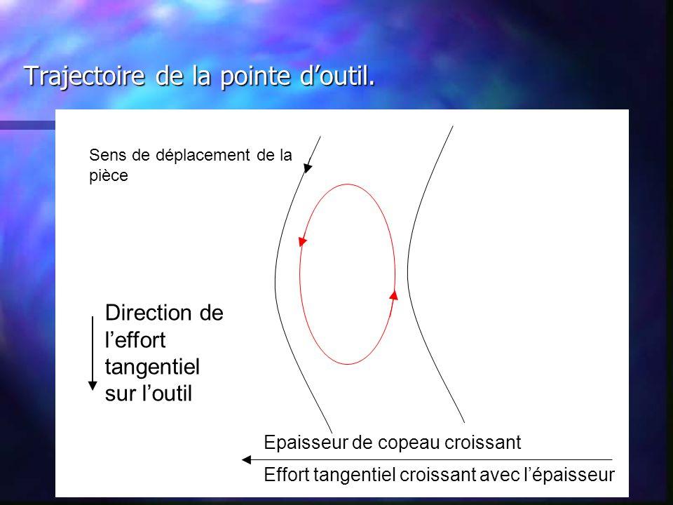 n Phase descendante Wdoutil >0 Gain d'énergie Trajectoire de la pointe d'outil.