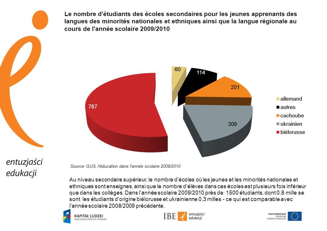 Le nombre d'étudiants des écoles secondaires pour les jeunes apprenants des langues des minorités nationales et ethniques ainsi que la langue régional