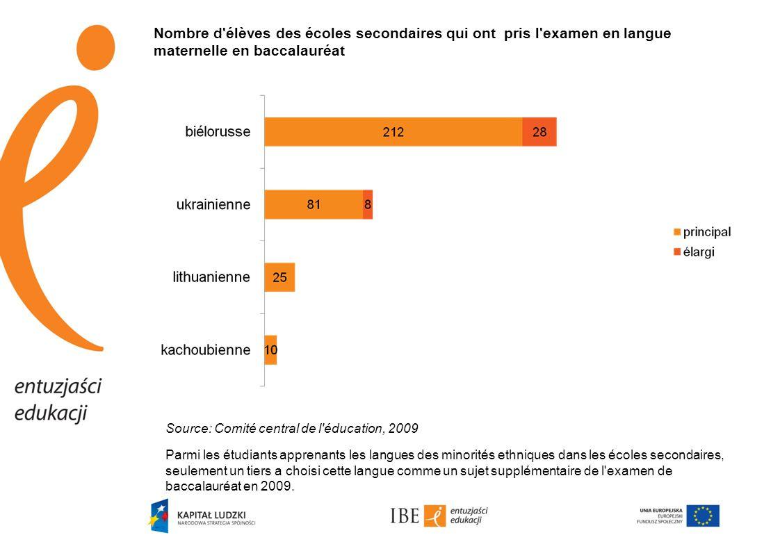 Nombre d'élèves des écoles secondaires qui ont pris l'examen en langue maternelle en baccalauréat Source: Comité central de l'éducation, 2009 Parmi le