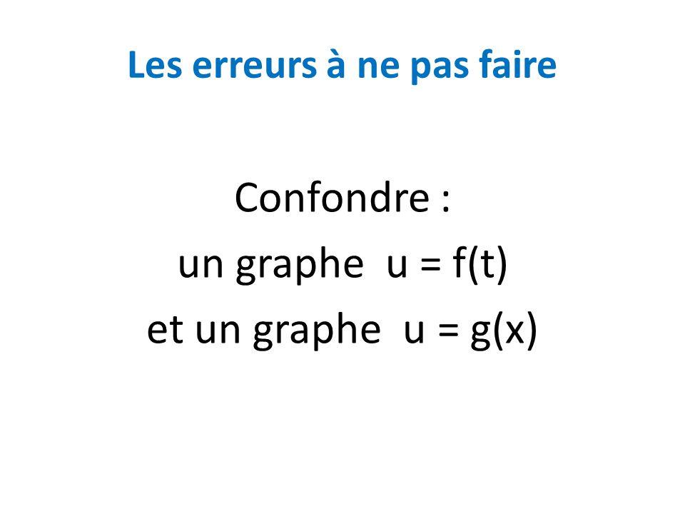 Les erreurs à ne pas faire Confondre : un graphe u = f(t) et un graphe u = g(x)