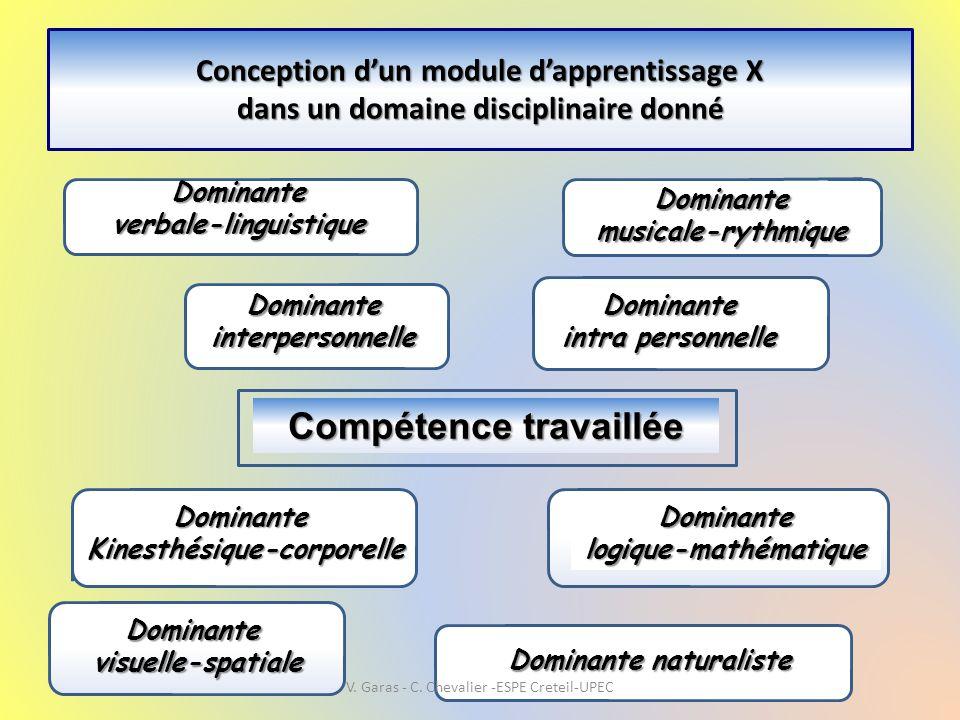 Conception d'un module d'apprentissage X dans un domaine disciplinaire donné Compétence travaillée Dominanteverbale-linguistique Dominante Kinesthésiq