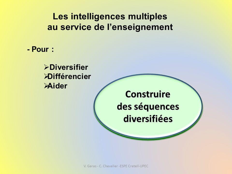 Les intelligences multiples au service de l'enseignement Construire des séquences diversifiées Construire  Diversifier  Différencier  Aider - Pour