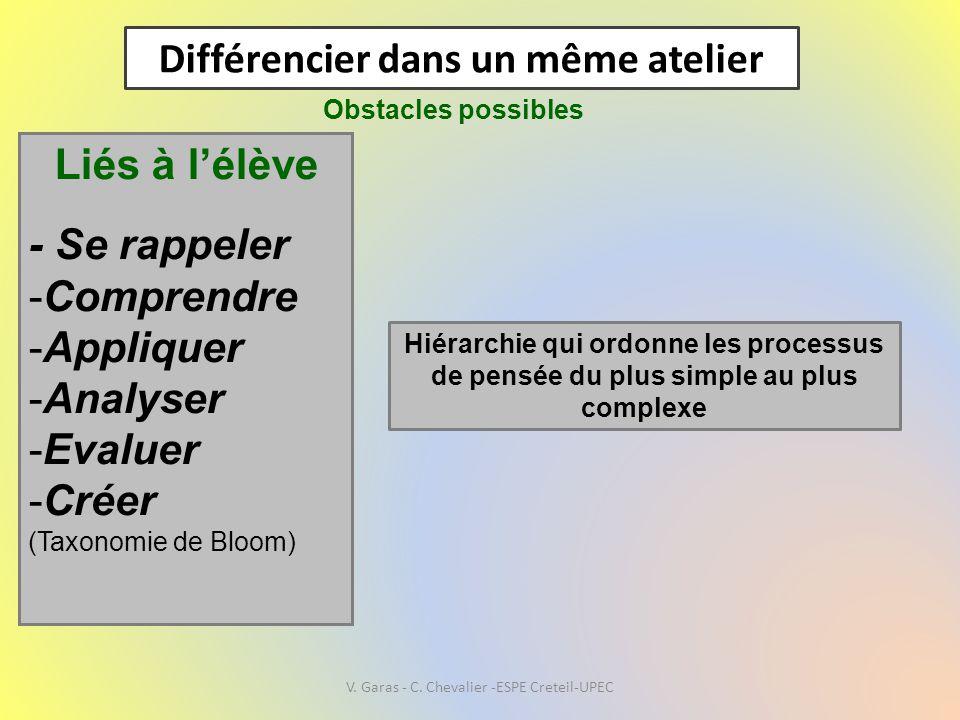 Différencier dans un même atelier Obstacles possibles Liés à l'élève - Se rappeler -Comprendre -Appliquer -Analyser -Evaluer -Créer (Taxonomie de Bloo