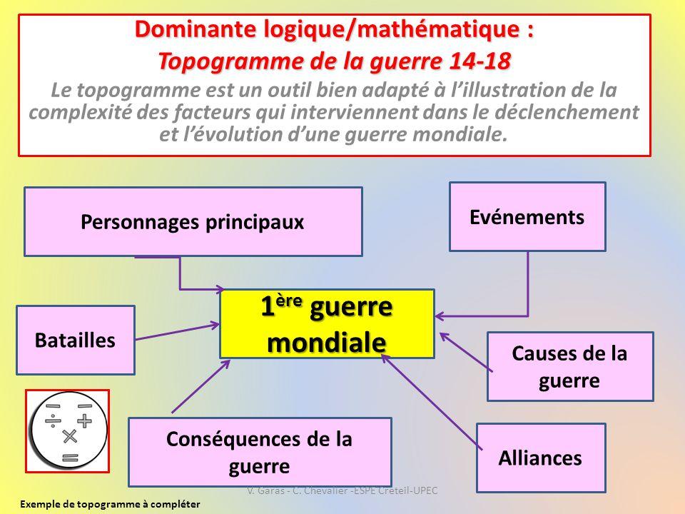 Dominante logique/mathématique : Topogramme de la guerre 14-18 Le topogramme est un outil bien adapté à l'illustration de la complexité des facteurs q