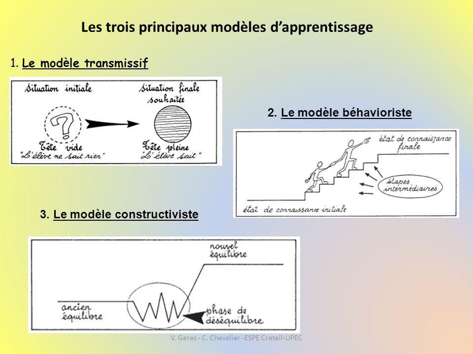 Les trois principaux modèles d'apprentissage 1. Le mod è le transmissif 2. Le modèle béhavioriste 3. Le modèle constructiviste V. Garas - C. Chevalier