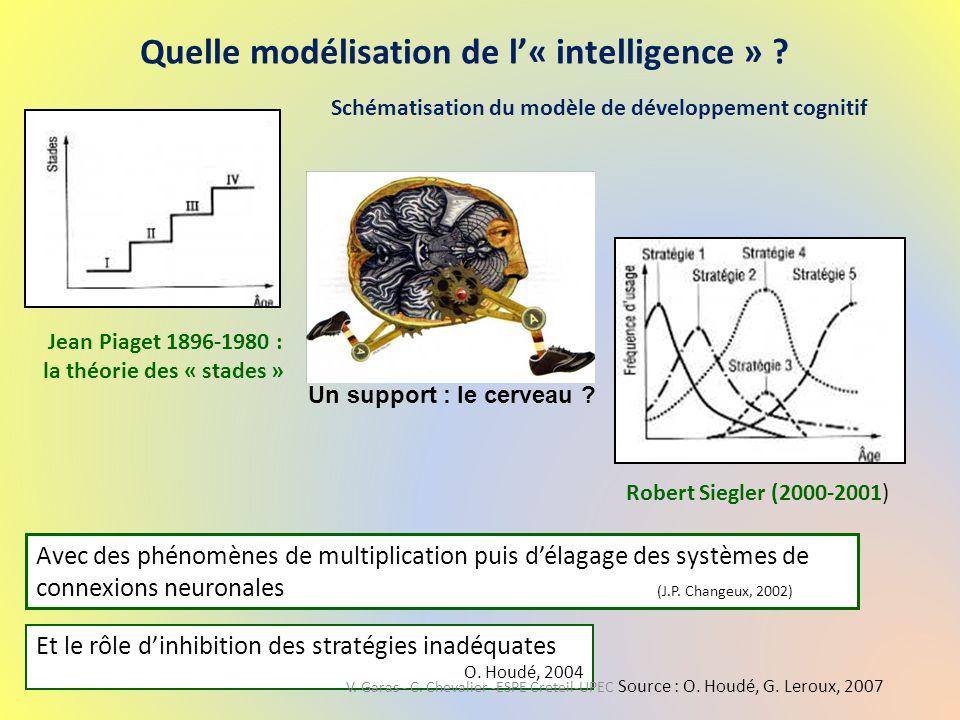 Quelle modélisation de l'« intelligence » ? Schématisation du modèle de développement cognitif Jean Piaget 1896-1980 : la théorie des « stades » Sourc
