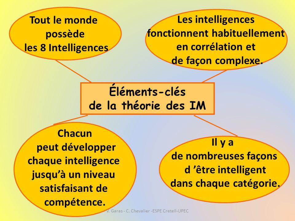 Éléments-clés de la théorie des IM Tout le monde possède les 8 Intelligences Chacun peut développer chaque intelligence jusqu'à un niveau satisfaisant