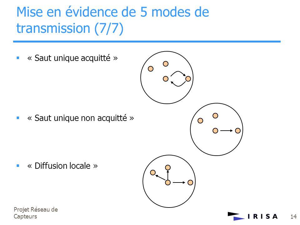 Projet Réseau de Capteurs 14  « Saut unique acquitté »  « Saut unique non acquitté »  « Diffusion locale » Mise en évidence de 5 modes de transmiss