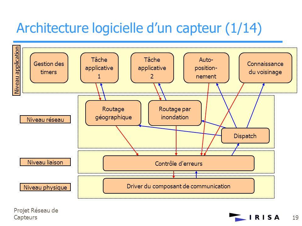 Projet Réseau de Capteurs 19 Niveau physique Niveau liaison Niveau réseau Niveau application Gestion des timers Tâche applicative 1 Tâche applicative