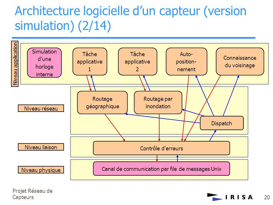 Projet Réseau de Capteurs 20 Niveau physique Niveau liaison Niveau réseau Niveau application Simulation d'une horloge interne Tâche applicative 1 Tâch