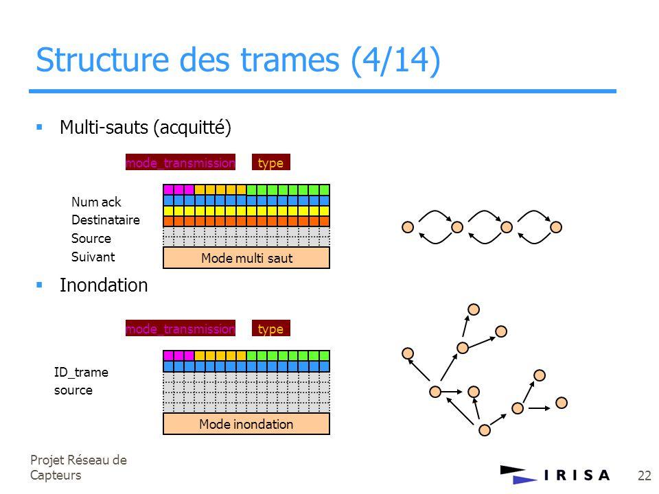 Projet Réseau de Capteurs 22 Structure des trames (4/14) mode_transmissiontype Mode multi saut  Multi-sauts (acquitté)  Inondation mode_transmission