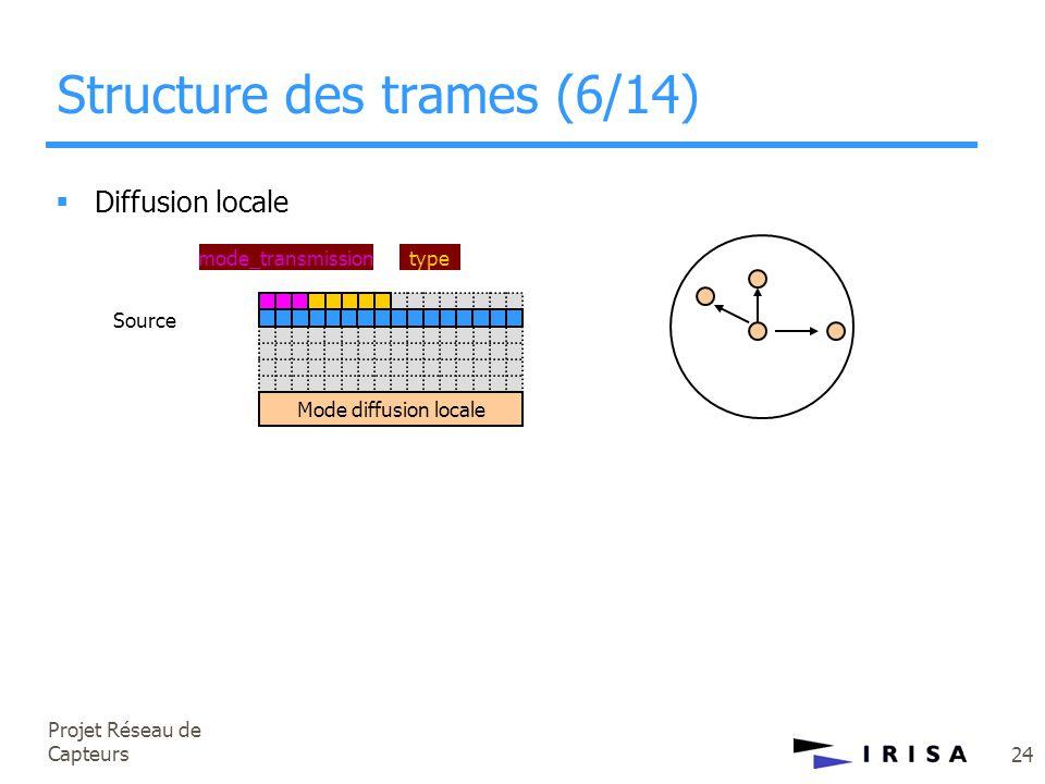 Projet Réseau de Capteurs 24 Structure des trames (6/14)  Diffusion locale mode_transmissiontype Mode diffusion locale Source