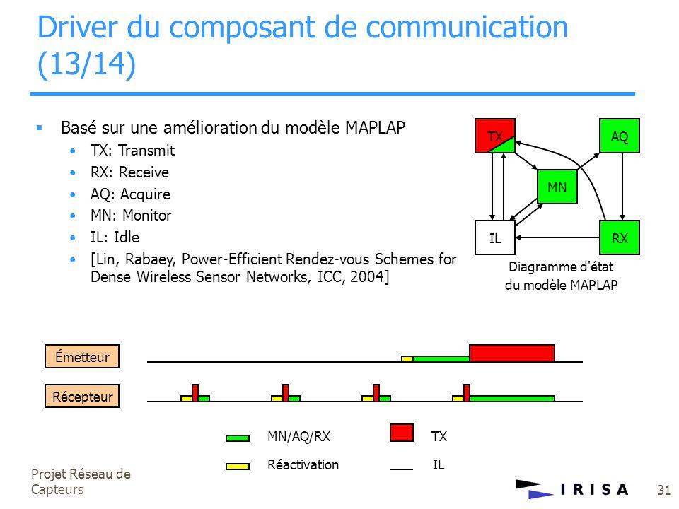 Projet Réseau de Capteurs 31  Basé sur une amélioration du modèle MAPLAP •TX: Transmit •RX: Receive •AQ: Acquire •MN: Monitor •IL: Idle •[Lin, Rabaey