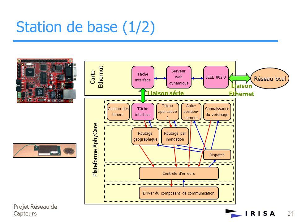 Projet Réseau de Capteurs 34 Gestion des timers Tâche interface Tâche applicative 2 Auto- position- nement Connaissance du voisinage Routage géographi