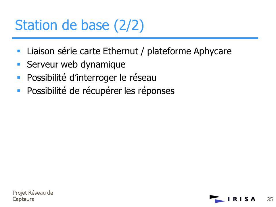 Projet Réseau de Capteurs 35  Liaison série carte Ethernut / plateforme Aphycare  Serveur web dynamique  Possibilité d'interroger le réseau  Possi