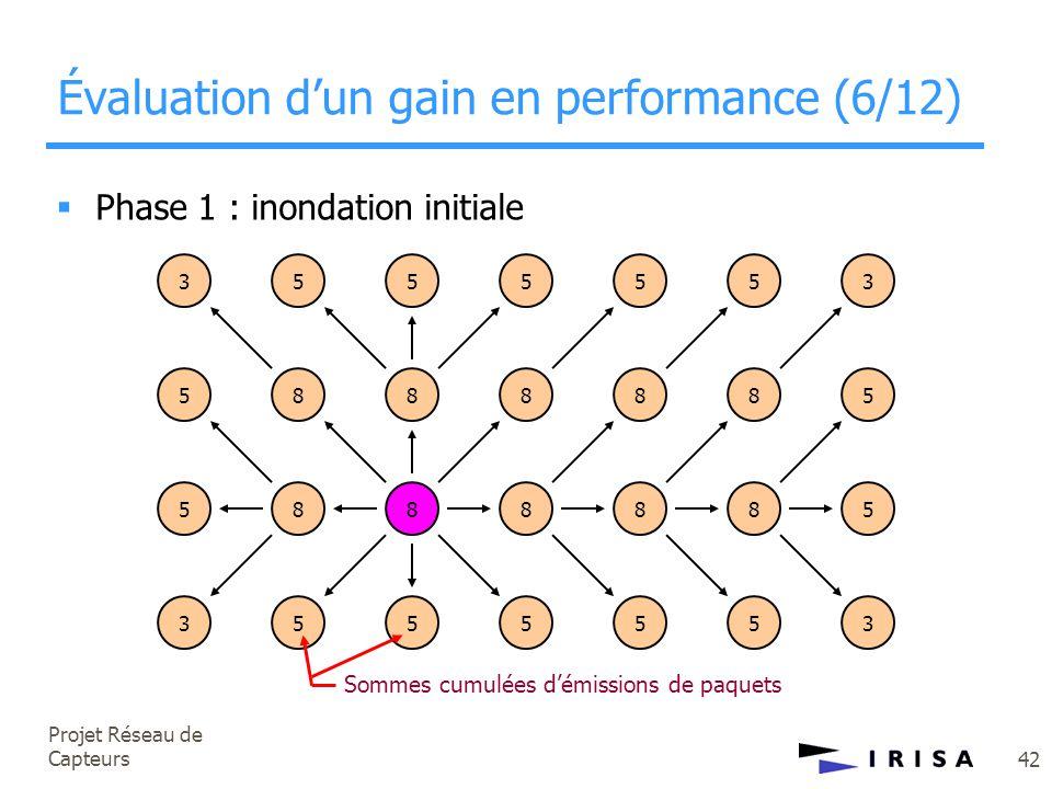 Projet Réseau de Capteurs 42 Évaluation d'un gain en performance (6/12) 35 58 5 8 5 8 5 8 5 8 3 5 5888885 3555553  Phase 1 : inondation initiale Somm
