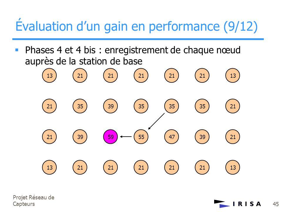 Projet Réseau de Capteurs 45 Évaluation d'un gain en performance (9/12) 1321 35 21 39 21 35 21 35 21 35 13 21 395955473921 1321 13  Phases 4 et 4 bis