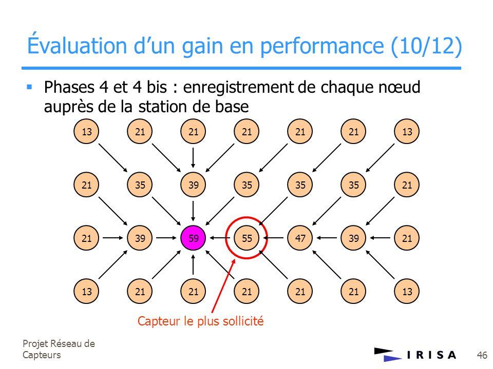 Projet Réseau de Capteurs 46 Évaluation d'un gain en performance (10/12) 1321 35 21 39 21 35 21 35 21 35 13 21 395955473921 1321 13  Phases 4 et 4 bi