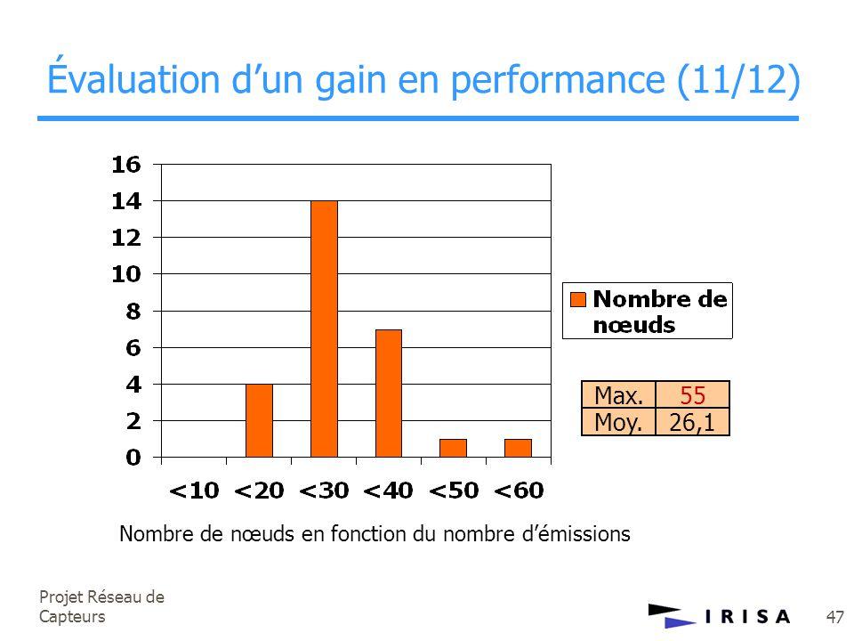 Projet Réseau de Capteurs 47 Évaluation d'un gain en performance (11/12) Max. Moy. 55 26,1 Nombre de nœuds en fonction du nombre d'émissions