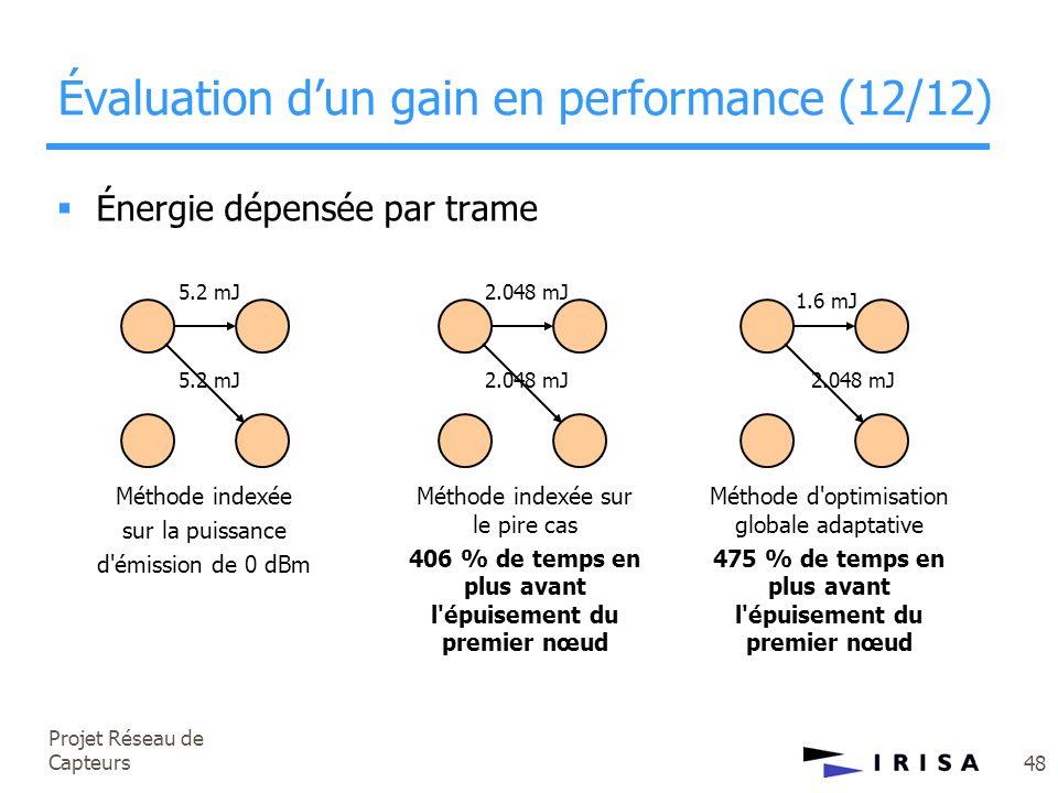 Projet Réseau de Capteurs 48 Évaluation d'un gain en performance (12/12)  Énergie dépensée par trame 1.6 mJ 2.048 mJ Méthode d'optimisation globale a