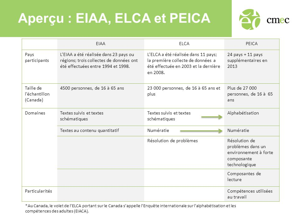 Aperçu : EIAA, ELCA et PEICA EIAAELCAPEICA Pays participants L'EIAA a été réalisée dans 23 pays ou régions; trois collectes de données ont été effectuées entre 1994 et 1998.