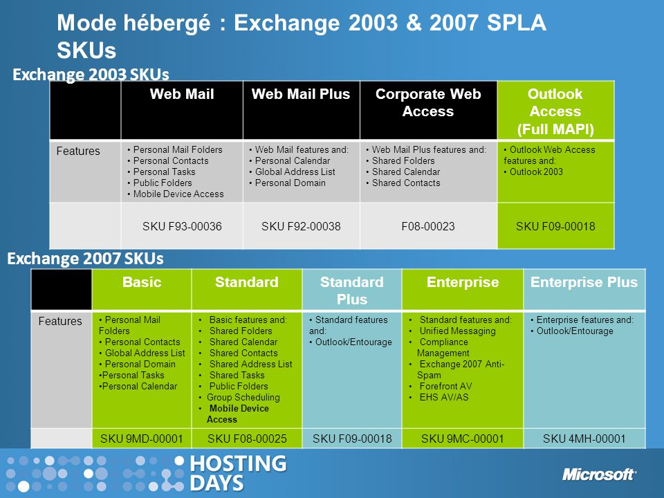 Mode hébergé : Exchange 2003 & 2007 SPLA SKUs Web MailWeb Mail PlusCorporate Web Access Outlook Access (Full MAPI) Features • Personal Mail Folders • Personal Contacts • Personal Tasks • Public Folders • Mobile Device Access • Web Mail features and: • Personal Calendar • Global Address List • Personal Domain • Web Mail Plus features and: • Shared Folders • Shared Calendar • Shared Contacts • Outlook Web Access features and: • Outlook 2003 SKU F93-00036SKU F92-00038F08-00023SKU F09-00018 Exchange 2003 SKUs Exchange 2007 SKUs BasicStandardStandard Plus EnterpriseEnterprise Plus Features • Personal Mail Folders • Personal Contacts • Global Address List • Personal Domain •Personal Tasks •Personal Calendar • Basic features and: • Shared Folders • Shared Calendar • Shared Contacts • Shared Address List • Shared Tasks • Public Folders •Group Scheduling • Mobile Device Access • Standard features and: • Outlook/Entourage • Standard features and: • Unified Messaging • Compliance Management • Exchange 2007 Anti- Spam • Forefront AV • EHS AV/AS • Enterprise features and: • Outlook/Entourage SKU 9MD-00001SKU F08-00025SKU F09-00018SKU 9MC-00001SKU 4MH-00001
