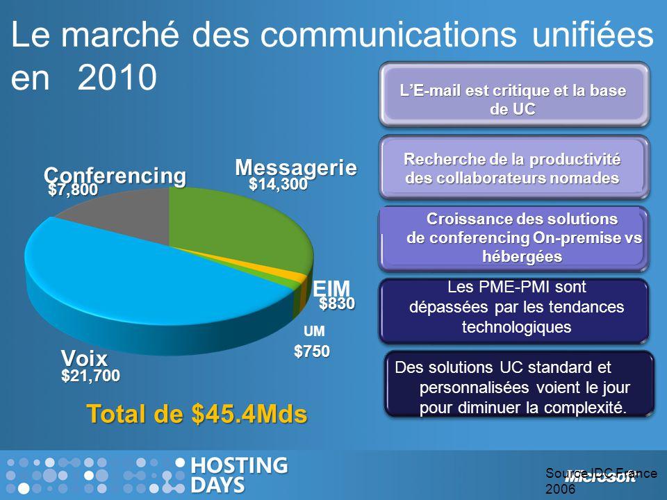 Le marché des communications unifiées en2010 Total de $45.4Mds Recherche de la productivité des collaborateurs nomades L'E-mail est critique et la bas