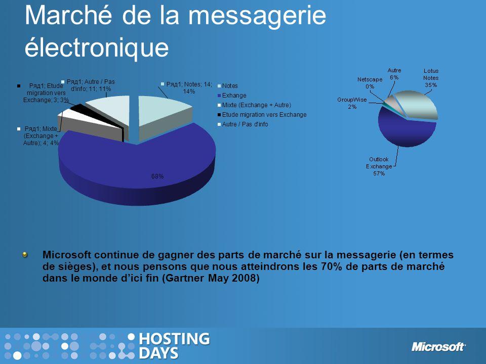 Marché de la messagerie électronique Microsoft continue de gagner des parts de marché sur la messagerie (en termes de sièges), et nous pensons que nous atteindrons les 70% de parts de marché dans le monde d'ici fin (Gartner May 2008)