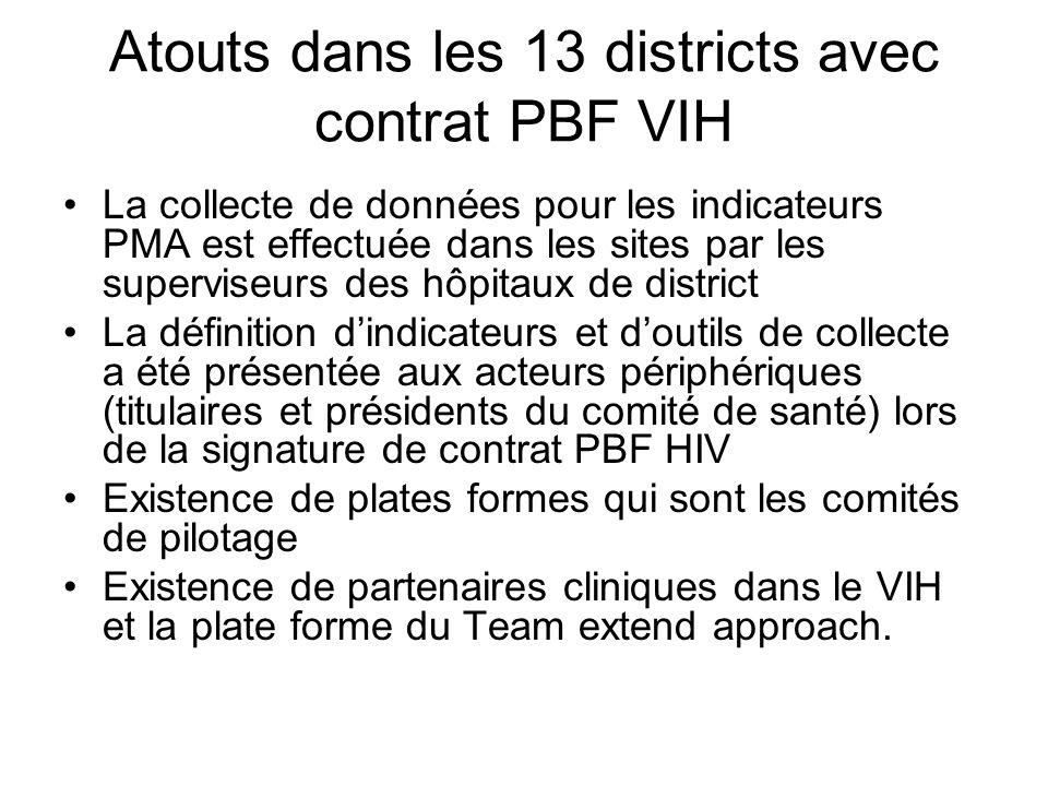 Atouts dans les 13 districts avec contrat PBF VIH •La collecte de données pour les indicateurs PMA est effectuée dans les sites par les superviseurs des hôpitaux de district •La définition d'indicateurs et d'outils de collecte a été présentée aux acteurs périphériques (titulaires et présidents du comité de santé) lors de la signature de contrat PBF HIV •Existence de plates formes qui sont les comités de pilotage •Existence de partenaires cliniques dans le VIH et la plate forme du Team extend approach.