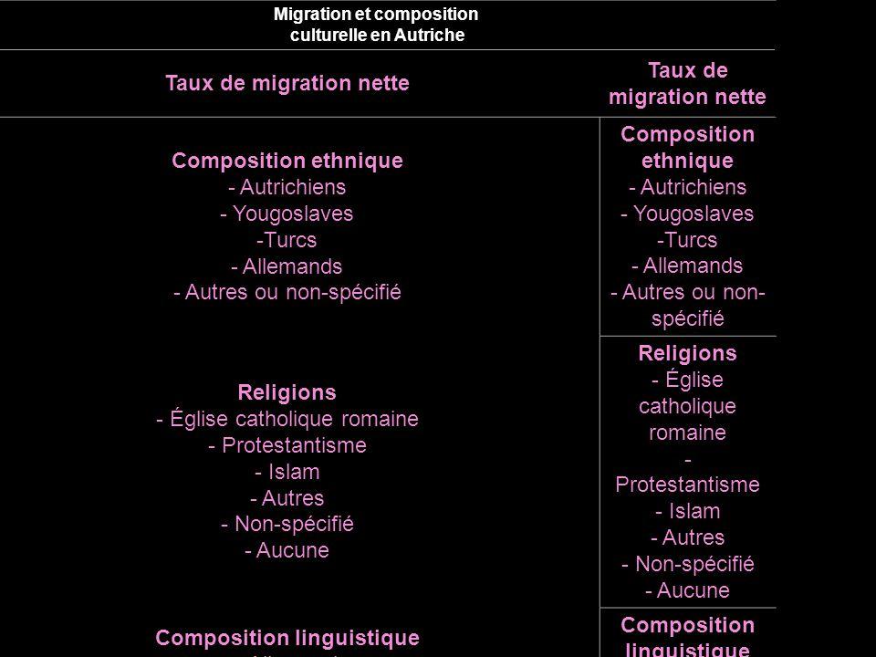 Migration et composition culturelle en Autriche Taux de migration nette Composition ethnique - Autrichiens - Yougoslaves -Turcs - Allemands - Autres ou non-spécifié Composition ethnique - Autrichiens - Yougoslaves -Turcs - Allemands - Autres ou non- spécifié Religions - Église catholique romaine - Protestantisme - Islam - Autres - Non-spécifié - Aucune Religions - Église catholique romaine - Protestantisme - Islam - Autres - Non-spécifié - Aucune Composition linguistique - Allemand - Slovène - Croate - Hongrois