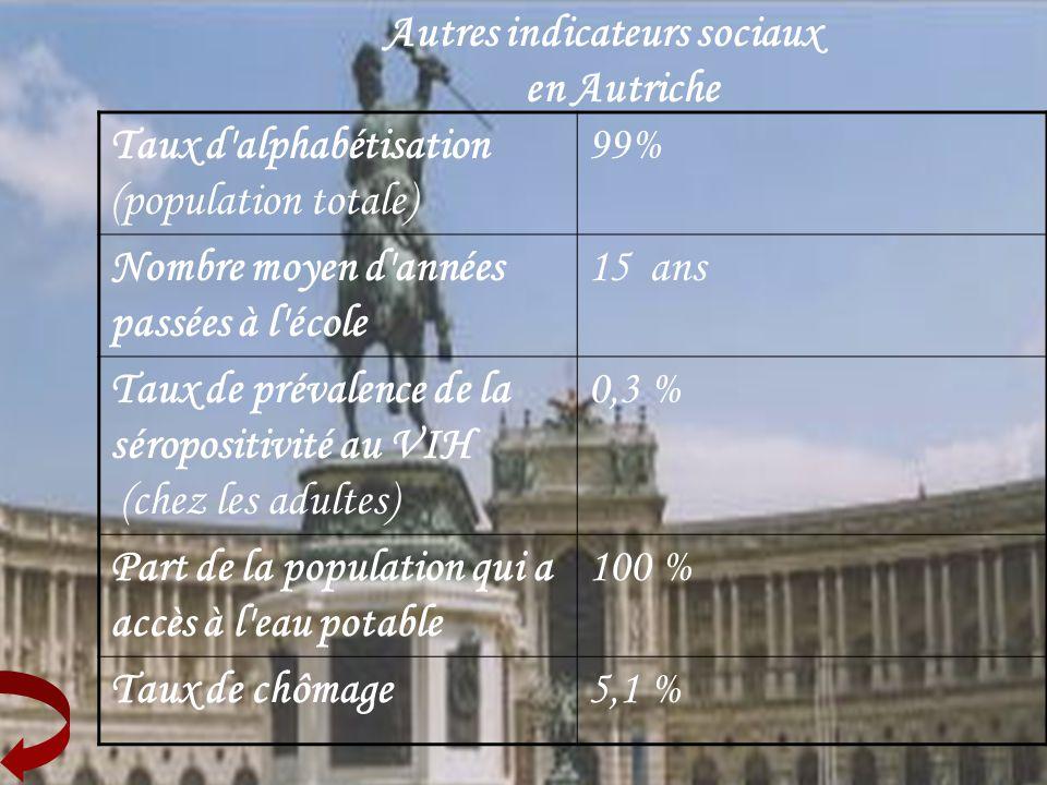 Autres indicateurs sociaux en Autriche Taux d alphabétisation (population totale) 99% Nombre moyen d années passées à l école 15 ans Taux de prévalence de la séropositivité au VIH (chez les adultes) 0,3 % Part de la population qui a accès à l eau potable 100 % Taux de chômage5,1 %