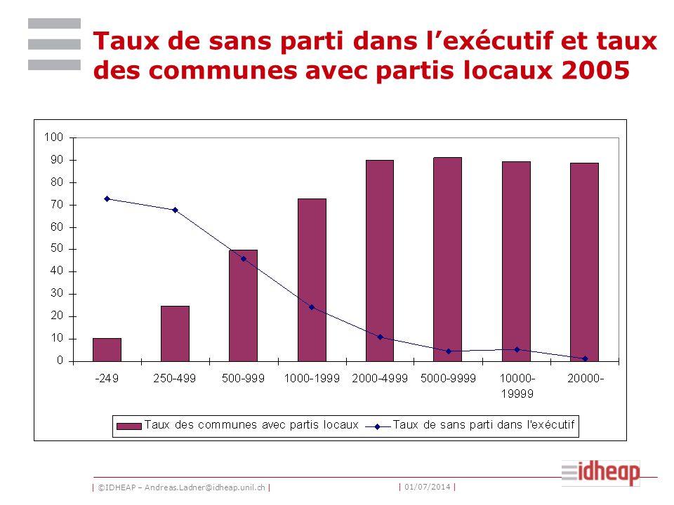 | ©IDHEAP – Andreas.Ladner@idheap.unil.ch | | 01/07/2014 | Taux de sans parti dans l'exécutif et taux des communes avec partis locaux 2005