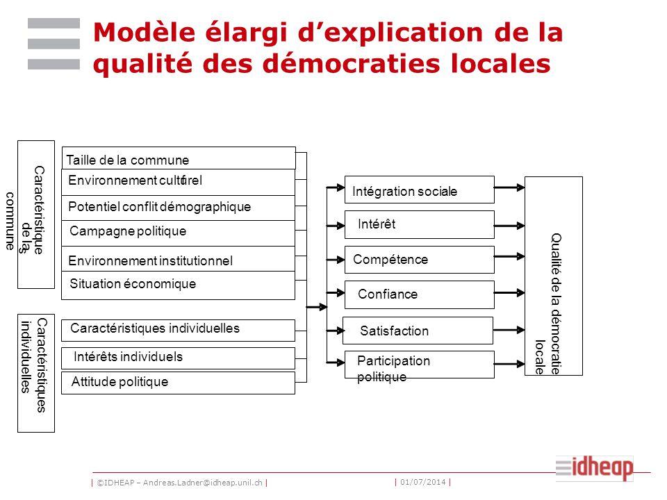 | ©IDHEAP – Andreas.Ladner@idheap.unil.ch | | 01/07/2014 | Modèle élargi d'explication de la qualité des démocraties locales
