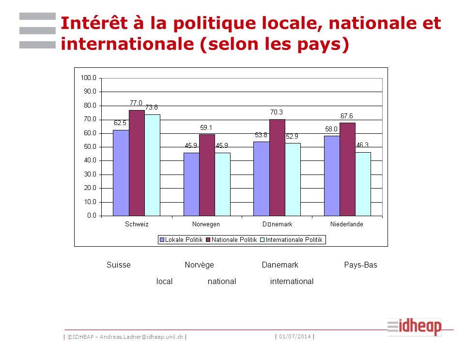 | ©IDHEAP – Andreas.Ladner@idheap.unil.ch | | 01/07/2014 | Intérêt à la politique locale, nationale et internationale (selon les pays) SuisseNorvègeDanemarkPays-Bas localnationalinternational