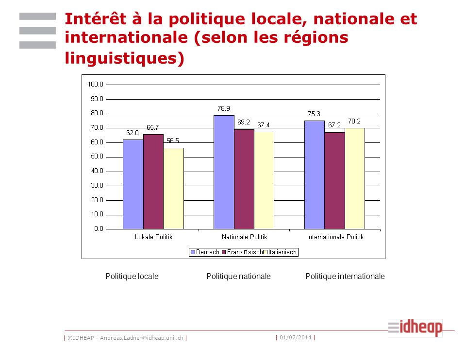 | ©IDHEAP – Andreas.Ladner@idheap.unil.ch | | 01/07/2014 | Intérêt à la politique locale, nationale et internationale (selon les régions linguistiques) Politique localePolitique nationalePolitique internationale
