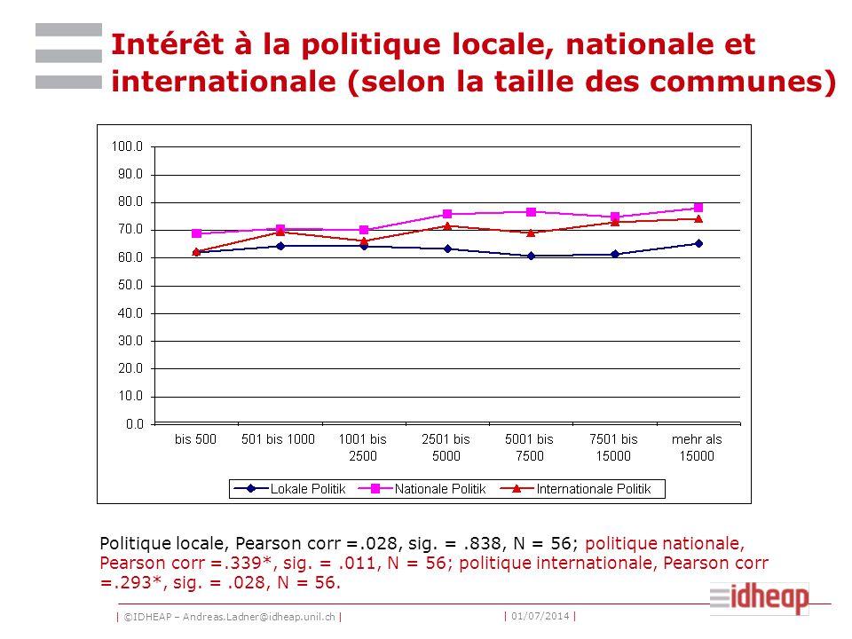 | ©IDHEAP – Andreas.Ladner@idheap.unil.ch | | 01/07/2014 | Intérêt à la politique locale, nationale et internationale (selon la taille des communes) Politique locale, Pearson corr =.028, sig.