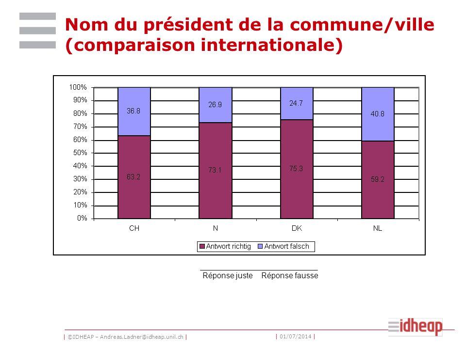 | ©IDHEAP – Andreas.Ladner@idheap.unil.ch | | 01/07/2014 | Nom du président de la commune/ville (comparaison internationale) Réponse justeRéponse fausse