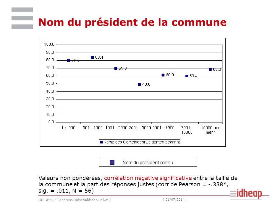 | ©IDHEAP – Andreas.Ladner@idheap.unil.ch | | 01/07/2014 | Nom du président de la commune Valeurs non pondérées, corrélation négative significative en